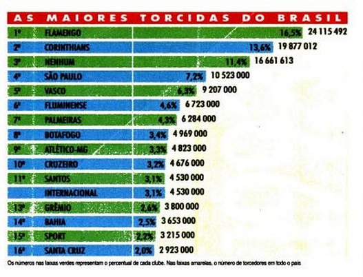 ranking torcidas 1998 revista placar